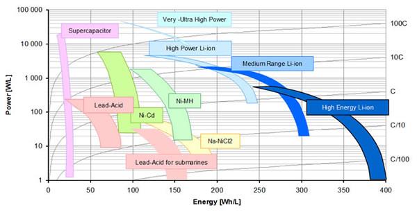 ragone_chart_energy_vs_power_density.jpg?pfdrid_c=true